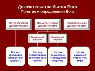 Доказательства бытия Бога Понятие и определения Бога Онтологическое доказател