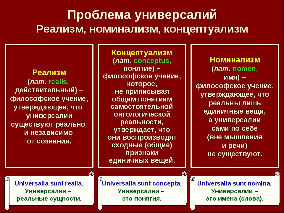 Проблема универсалий Реализм, номинализм, концептуализм Номинализм (лат. nome...