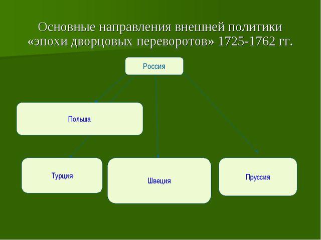 Основные направления внешней политики «эпохи дворцовых переворотов» 1725-1762...