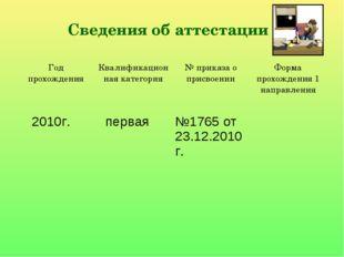 Сведения об аттестации Год прохожденияКвалификационная категория№ приказа о
