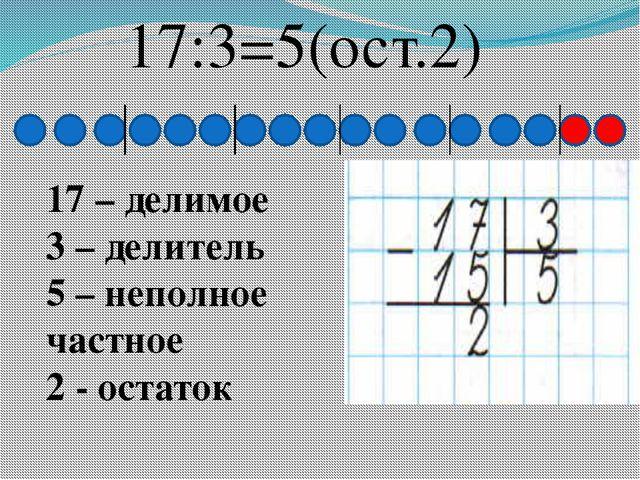 17:3=5(ост.2) 17 – делимое 3 – делитель 5 – неполное частное 2 - остаток