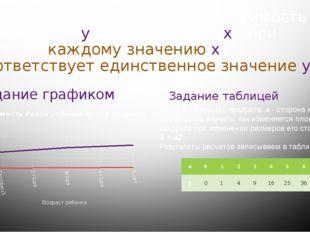 Функцией называют такую зависимость переменной у от переменной х , при которо