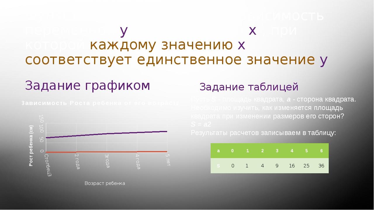 Функцией называют такую зависимость переменной у от переменной х , при которо...