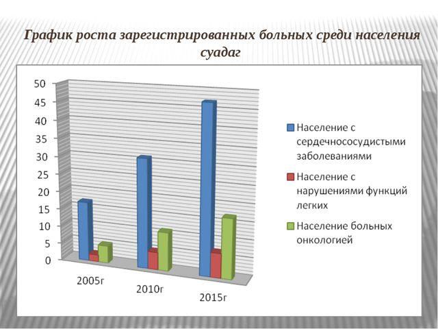 График роста зарегистрированных больных среди населения суадаг