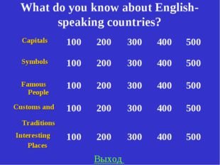 What do you know about English-speaking countries? Выход Capitals100200300