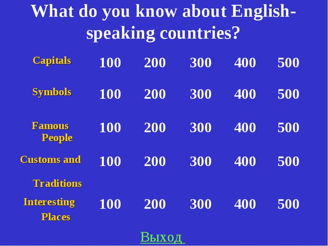 What do you know about English-speaking countries? Выход Capitals100200300...