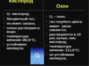 О2- кислород; бесцветный газ; не имеет запаха; плохо растворим в воде; темпер