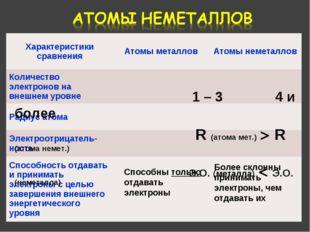 1 – 3 4 и более R (атома мет.) > R (атома немет.) Э.О. (металла) < Э.О. (нем