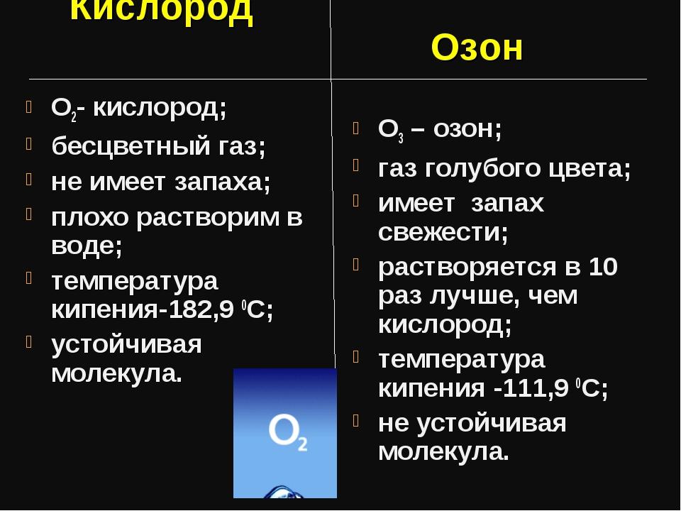 О2- кислород; бесцветный газ; не имеет запаха; плохо растворим в воде; темпер...