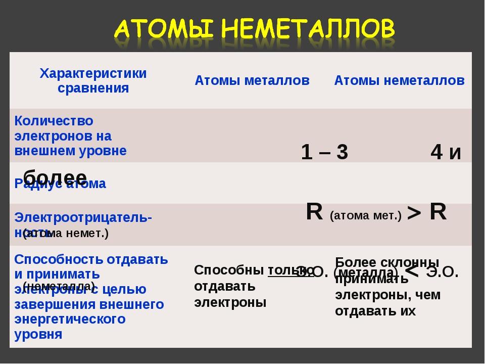 1 – 3 4 и более R (атома мет.) > R (атома немет.) Э.О. (металла) < Э.О. (нем...