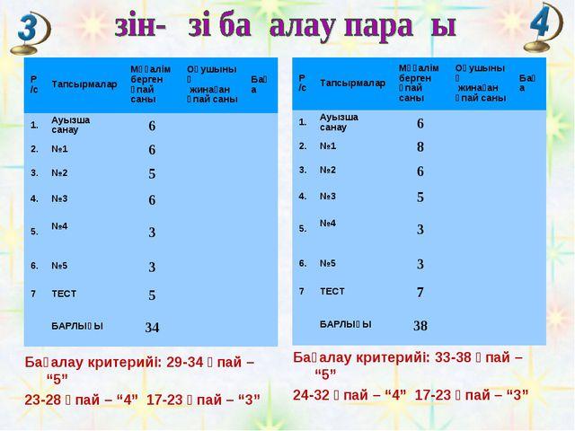 """Бағалау критерийі: 33-38 ұпай – """"5"""" 24-32 ұпай – """"4"""" 17-23 ұпай – """"3"""" Бағалау..."""