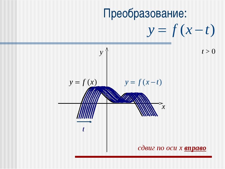 Преобразование: t > 0 t x y сдвиг по оси x вправо