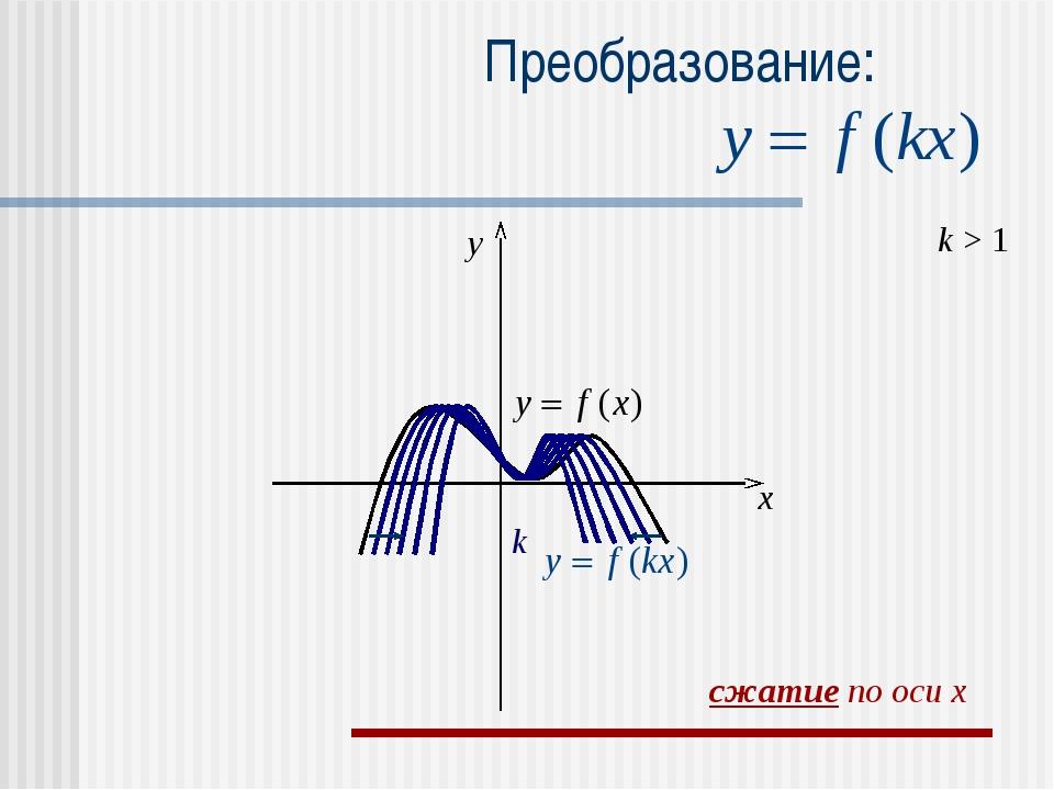 Преобразование: k > 1 k x y сжатие по оси x