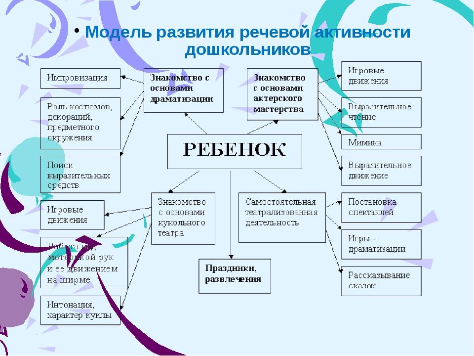 Модель развития речевой активности дошкольников