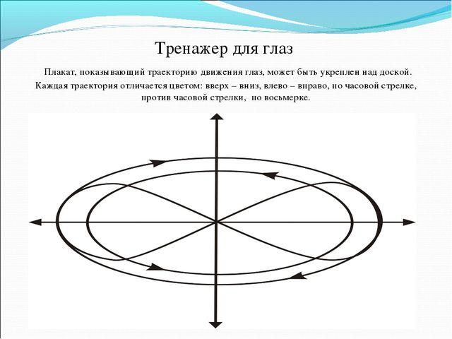 Тренажер для глаз Плакат, показывающий траекторию движения глаз, может быть у...