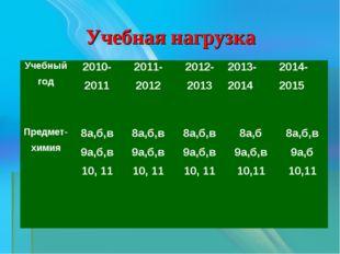 Учебная нагрузка Учебный год2010-20112011-20122012-20132013-20142014-201