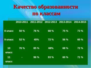 Качество образованности по классам 2010-20112011-20122012-20132013-2014