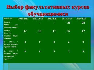 Выбор факультативных курсов обучающимися Класс/курс 2010-20112011-20122012