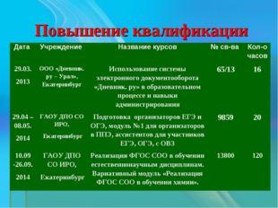 Повышение квалификации Дата Учреждение Название курсов№ св-ва Кол-о часов