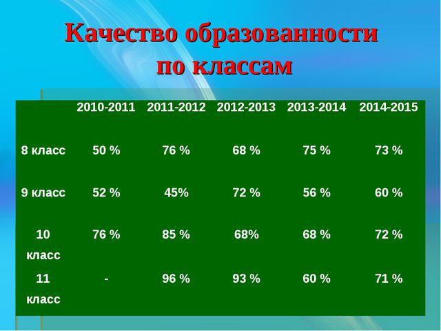 Качество образованности по классам 2010-20112011-20122012-20132013-2014...
