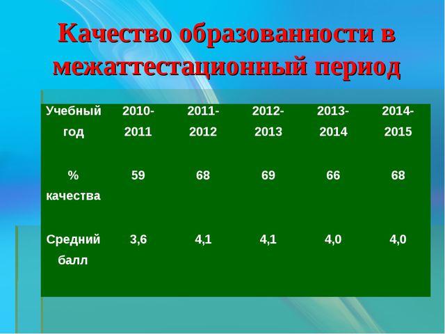 Качество образованности в межаттестационный период Учебный год2010-20112011...