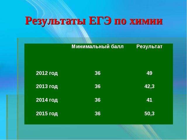 Результаты ЕГЭ по химии Минимальный баллРезультат 2012 год3649 2013 год...
