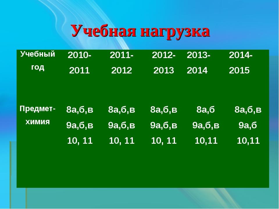 Учебная нагрузка Учебный год2010-20112011-20122012-20132013-20142014-201...