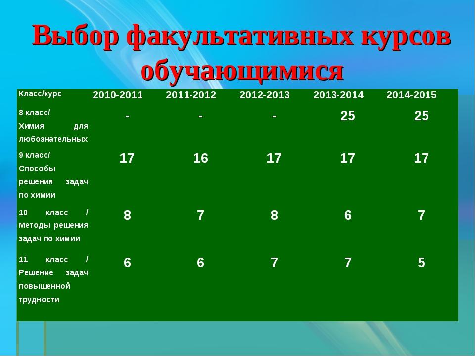 Выбор факультативных курсов обучающимися Класс/курс 2010-20112011-20122012...