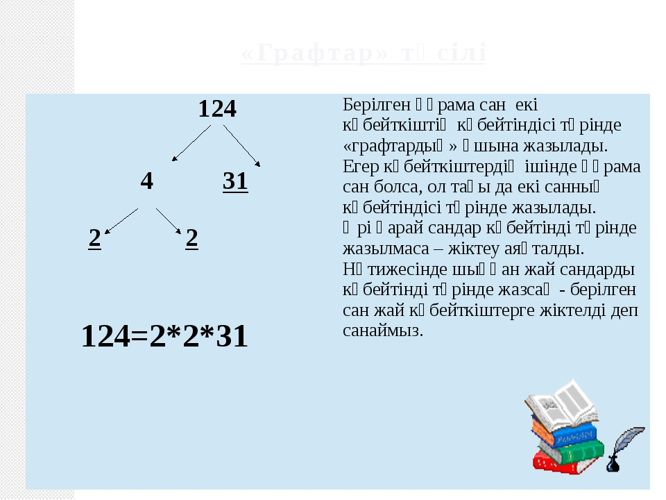 «Графтар» тәсілі 124 431 22 124=2*2*31 Берілген құрама сан екі көбейткіштің к...