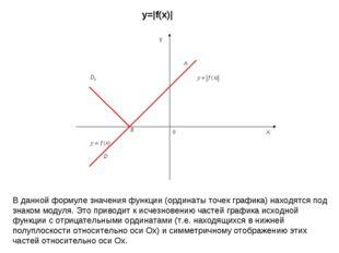 X y 0 y=|f(x)| В данной формуле значения функции (ординаты точек графика) нах