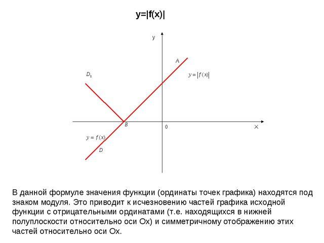 X y 0 y=|f(x)| В данной формуле значения функции (ординаты точек графика) нах...