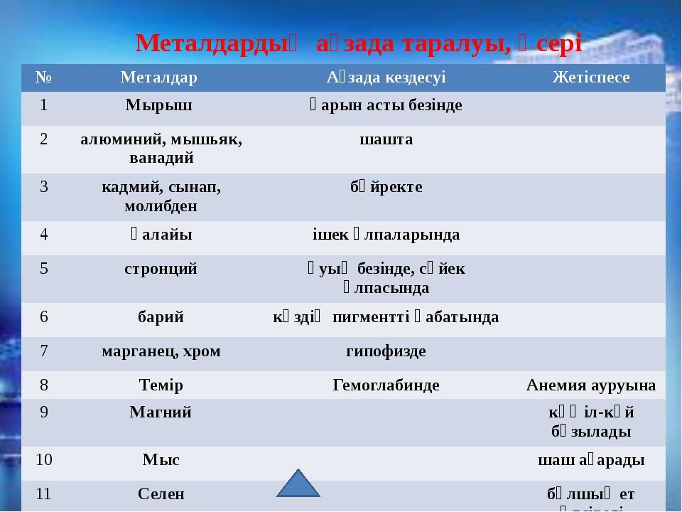 Металдардың физикалық қасиеттері 1. металдардың түсі 2. жылуды және электр т...