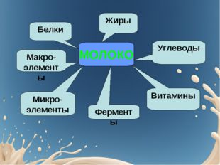 МОЛОКО Углеводы Ферменты Микро-элементы Макро-элементы Белки Жиры Витамины