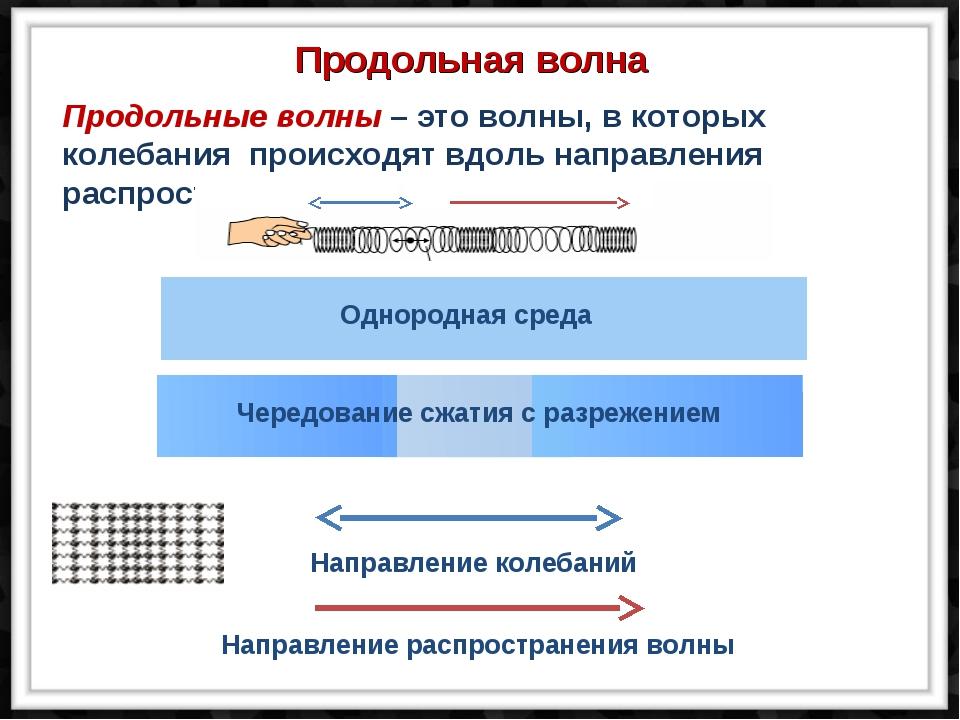 Чередование сжатия с разрежением Однородная среда Продольная волна Направлени...