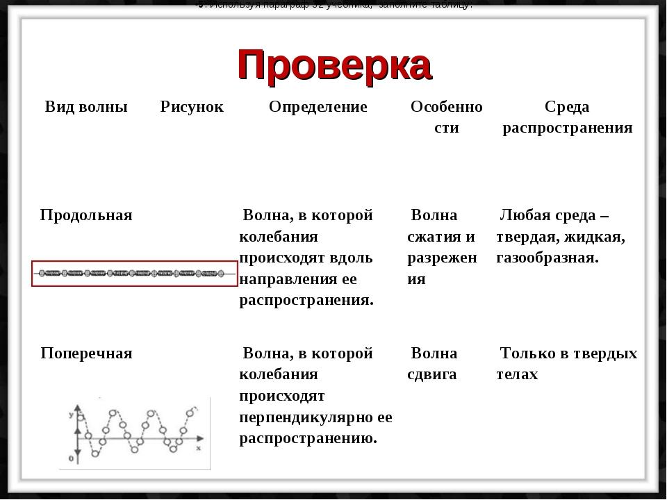Проверка 5. Используя параграф 32 учебника, заполните таблицу: Вид волныРису...