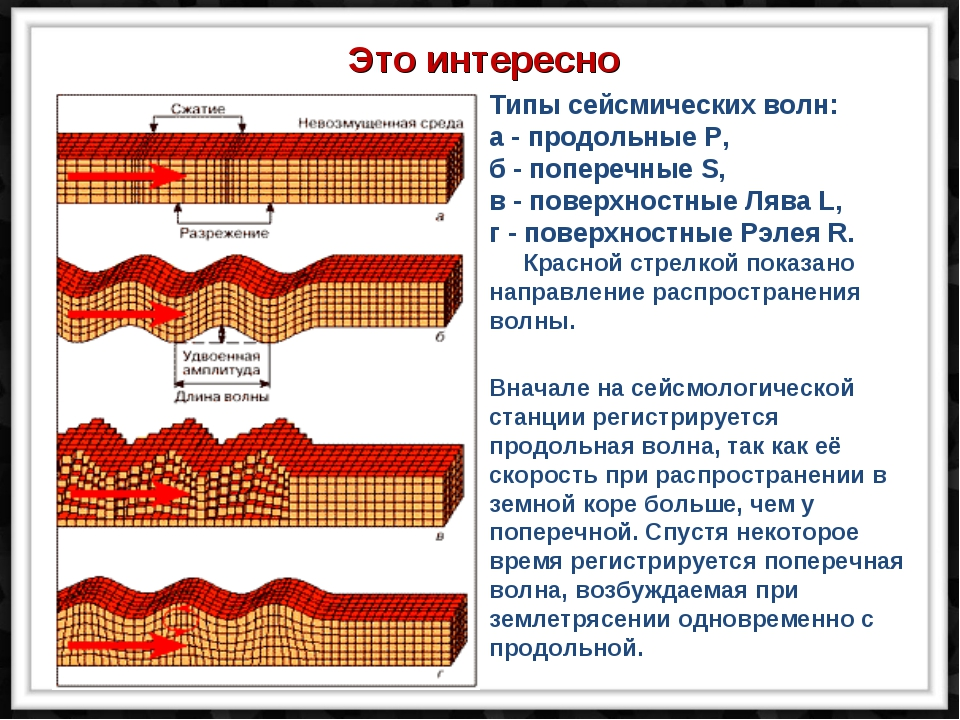 Типы сейсмических волн: а - продольные Р, б - поперечные S, в - поверхностные...