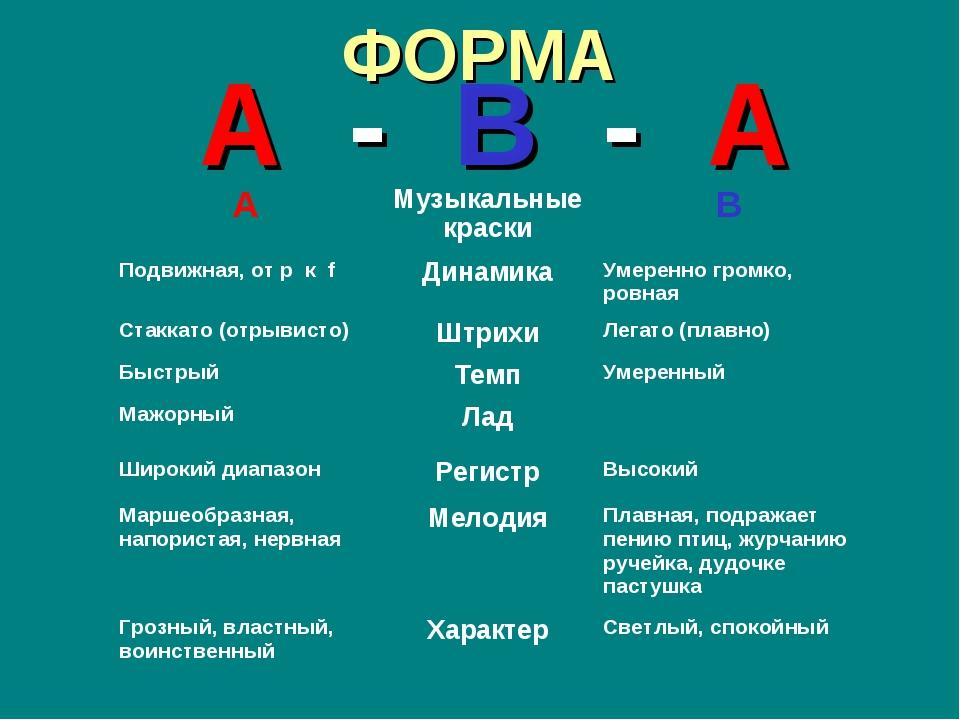 ФОРМА А - В - А АМузыкальные краскиВ Подвижная, от p к fДинамикаУмеренно...
