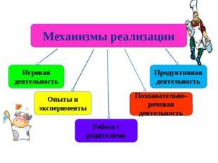 Механизмы реализации Продуктивная деятельность Игровая деятельность Опыты и