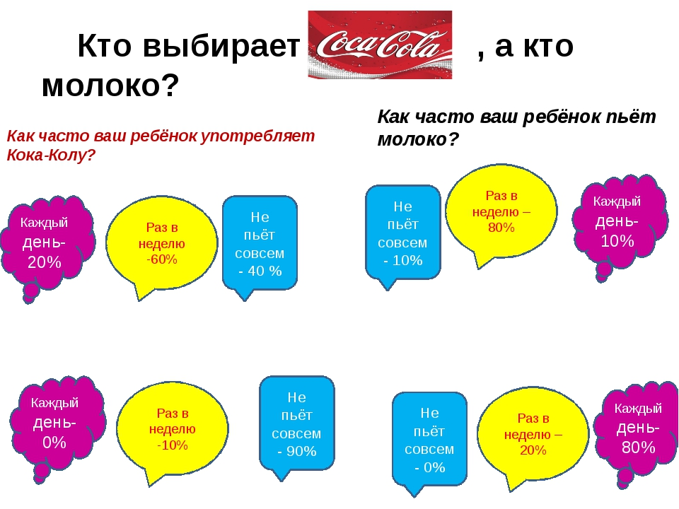 Кто выбирает , а кто молоко? Как часто ваш ребёнок употребляет Кока-Колу? Ка...