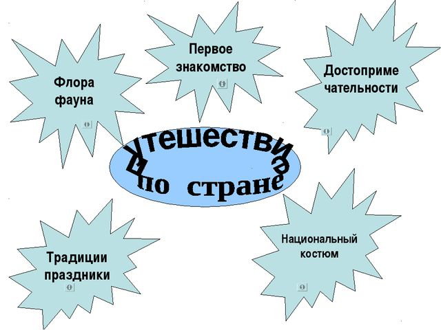 Первое знакомство Национальный костюм Флора фауна Достоприме чательности Трад...