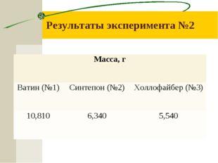 Результаты эксперимента №2 Масса, г Ватин (№1)Синтепон (№2)Холлофайбер (№3