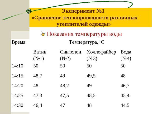Показания температуры воды Эксперимент №1 «Сравнение теплопроводности различн...