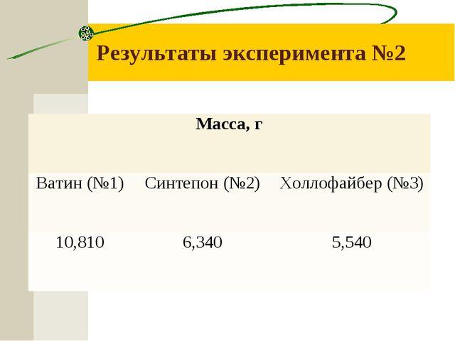 Результаты эксперимента №2 Масса, г Ватин (№1)Синтепон (№2)Холлофайбер (№3...