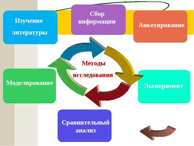 Сбор информации Сравнительный анализ Методы исследования Моделирование Изучен...
