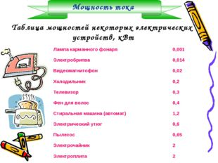 Мощность тока Таблица мощностей некоторых электрических устройств, кВт Лампа