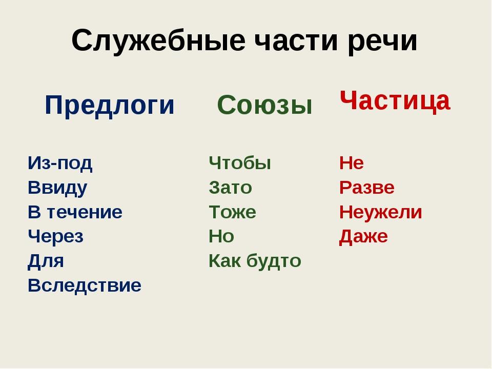 Служебные части речи Предлоги  Союзы  Частица Из-под Ввиду В течение Через...