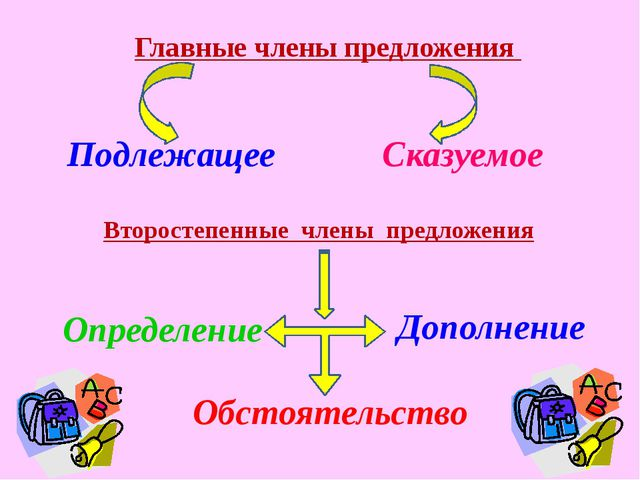 Главные члены предложения Подлежащее Сказуемое Второстепенные члены предложен...