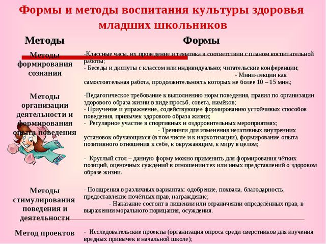 Формы и методы воспитания культуры здоровья младших школьников МетодыФормы М...
