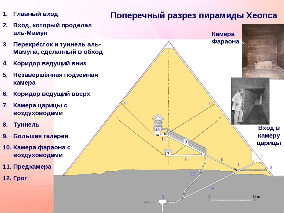 Поперечный разрез пирамиды Хеопса Главный вход Вход, который проделал аль-Мам...