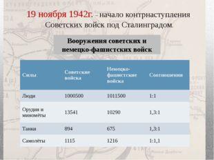 19 ноября 1942г. – начало контрнаступления Советских войск под Сталинградом.
